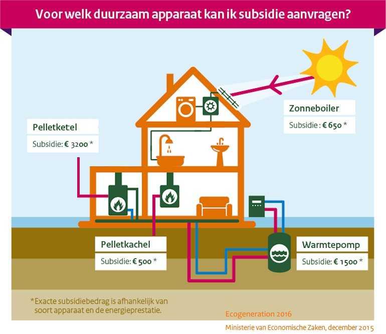 subsidie schema pelletkachels pelletketels ISDE RVO